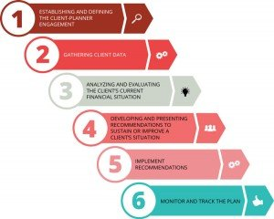 6 steps infographic
