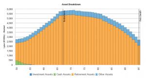 Good Retirement Chart