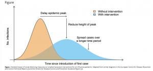 Virus flattening the curve